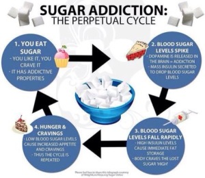 cirkel van verslaving